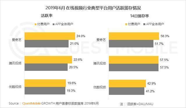 """爱奇艺财报:逆势稳定增长,高于此前公司预期,要说""""10分钟""""新故事"""