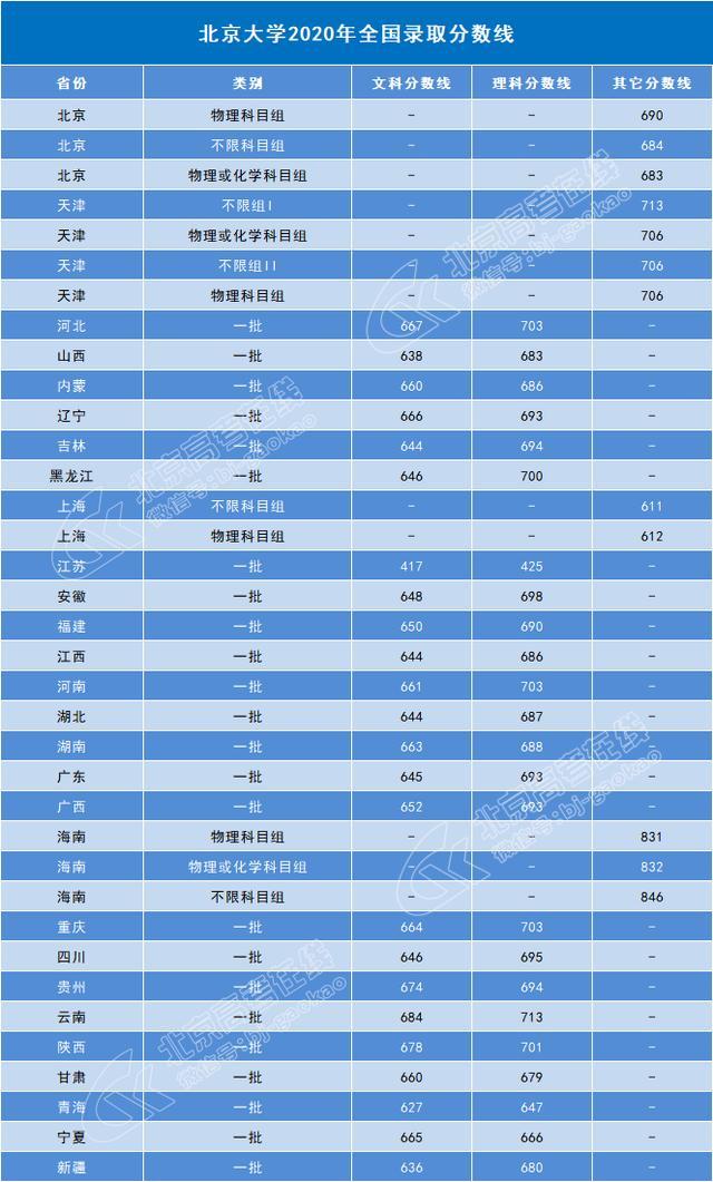 【物业保洁员工技能培训】你需要考多少分才可以上北京大学?