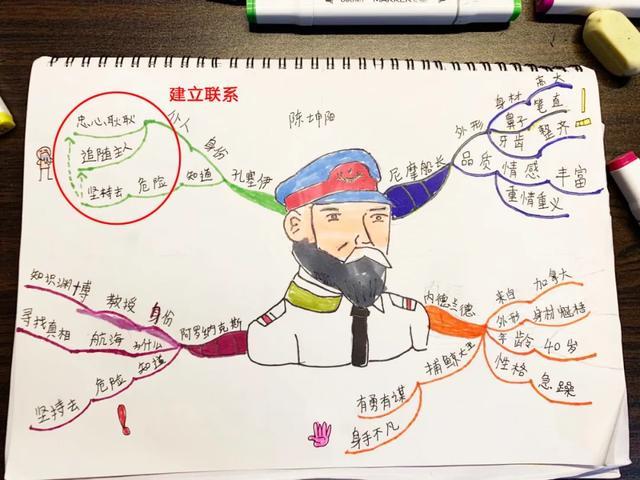 思维导图 | 技巧篇,学习思维导图的十大要诀!(图8)