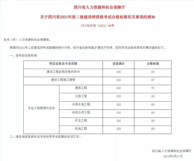 【得一茶艺师职业技能培训站】2021年四川二级建造师考试成绩及合格线公布,你多少分?