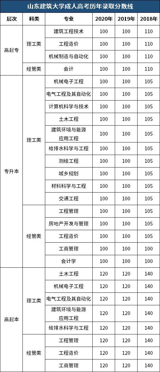 【银行柜员技能培训课程】「速看」2018年~2020年山东建筑大学成人高考录取分数线