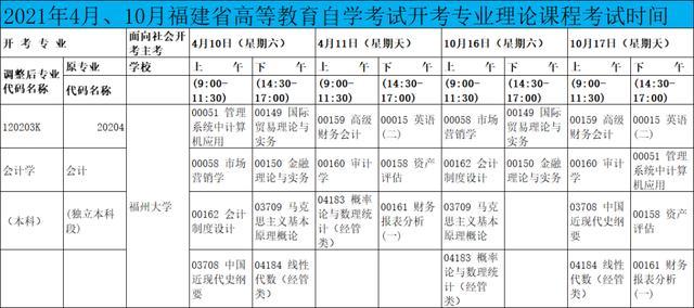 【失地农民的 技能培训】福州大学自学考试会计学专业本科考试安排