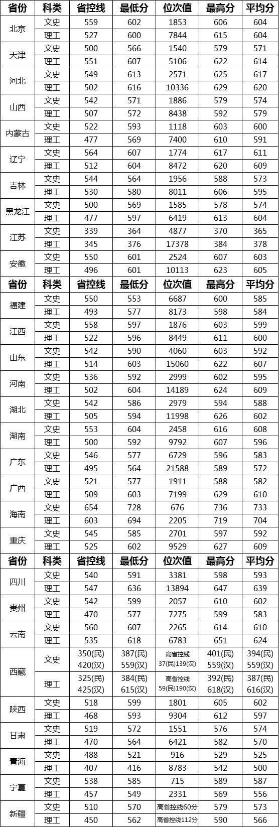 【天翔航空职业技能培训】2020高考志愿填报:2019年武汉理工大学在各省录取分数线大汇总