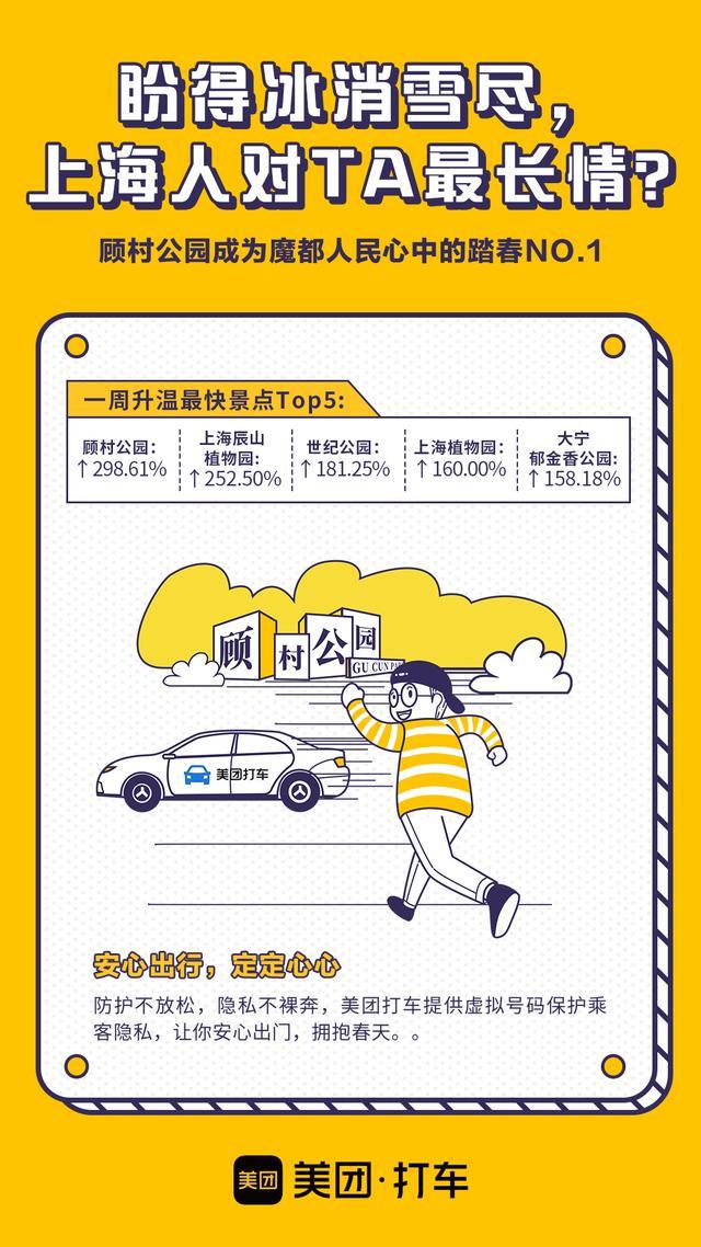 商圈成人流集散地,美团打车数据显示上海经济回暖