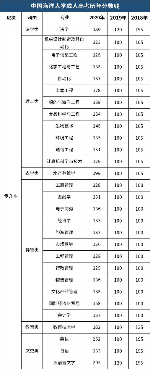 【银行柜员技能培训课程】「速看」2018年~2020年中国海洋大学成人高考录取分数线