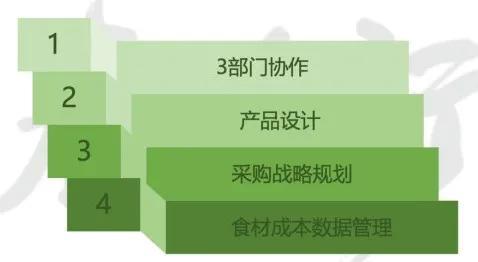 门店数字化-三部门协调