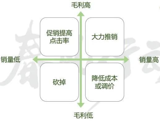 门店数字化-菜品四宫格