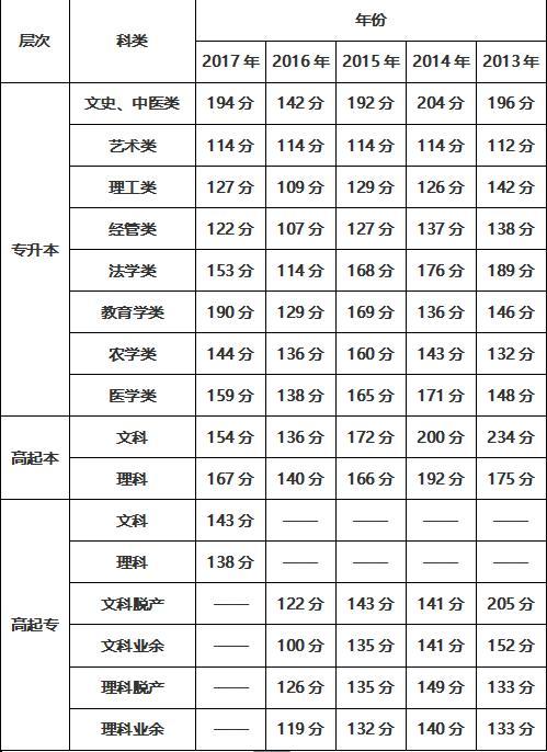 【加强失地农民的专业技能培训】2018年成人高考录取分数线多少分?往年录取参考!