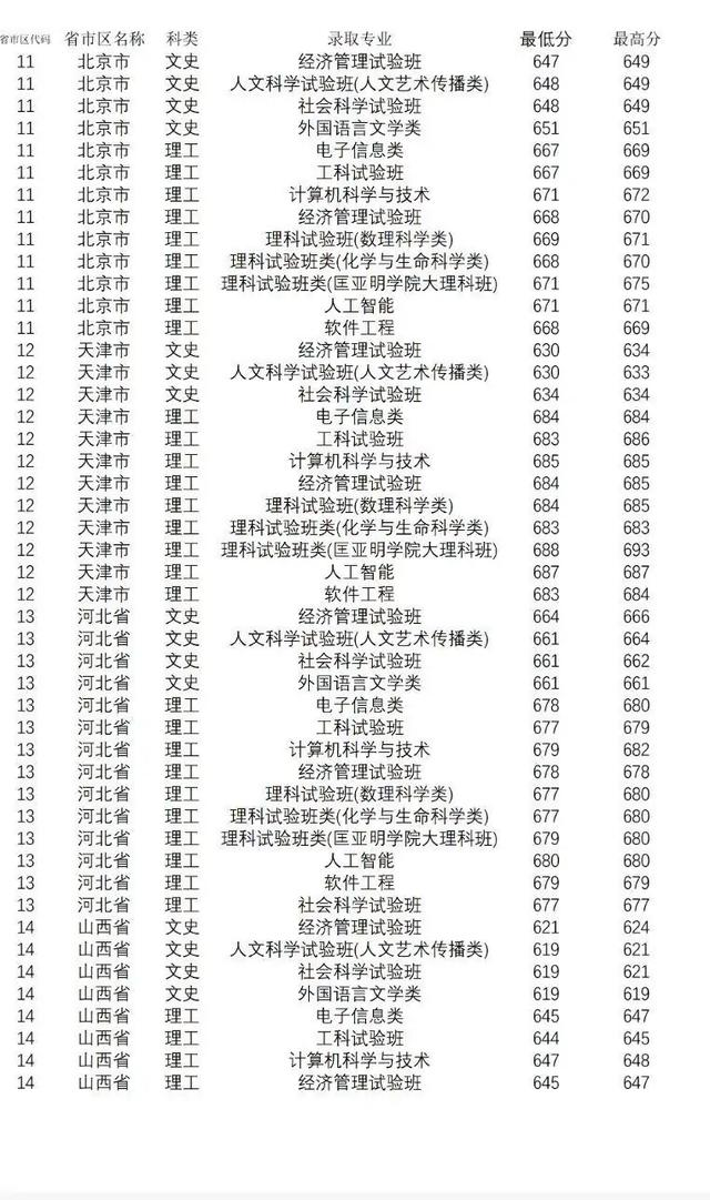 【输血科实验操作技能培训试题】重要参考!2019年南京大学部分省份录取分数线
