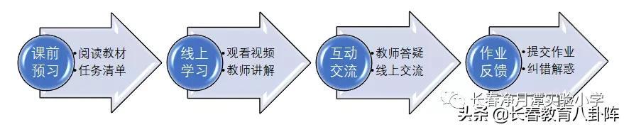 【我县劳动职业技能培训】长春热门中小学网课安排曝光!都啥进度了?