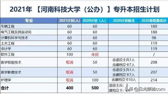 【重庆职业技能培训专家】河南专升本6所高校发布招生计划(新增)