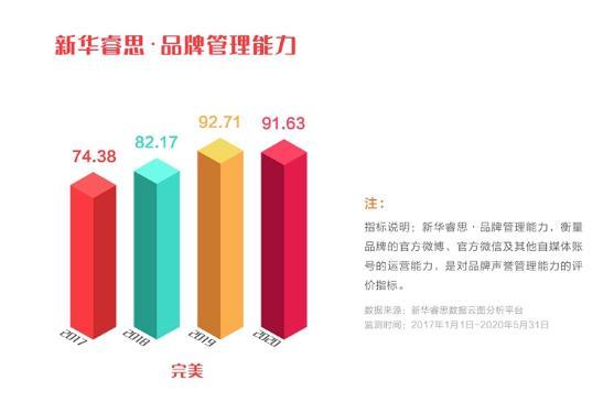 """完美公司品牌强度稳步上升,入选""""点赞2020我喜爱的中国品牌""""(图5)"""