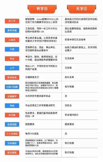 【我县劳动职业技能培训】继续教育专科/本科毕业证学历用处: