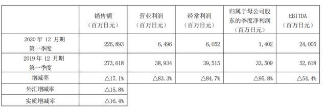"""资生堂一季净利下滑九成 创十年最大跌幅 """"数字化变革""""之失?"""