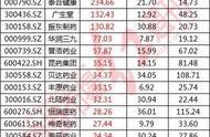 【#中国抗癌新药在美获批上市#A股36家抗癌药概念股名单!】